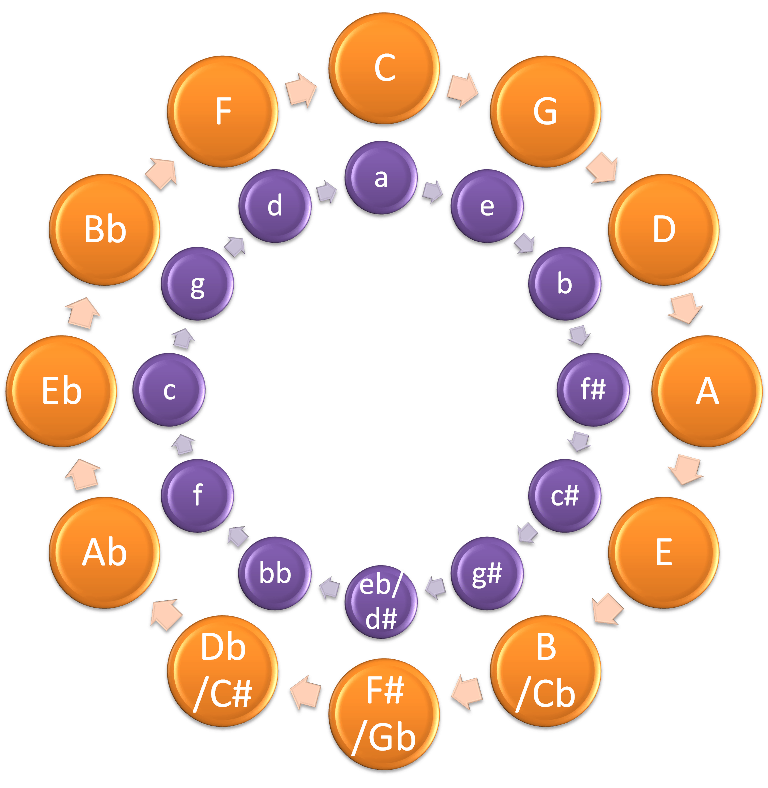 Circle Of Fifths - Note Names