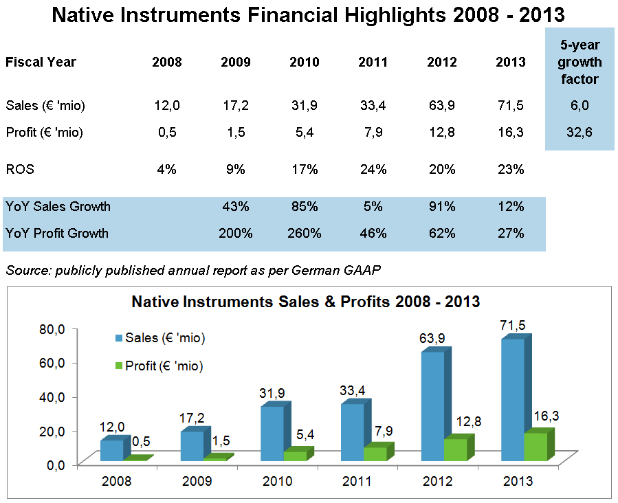 Native Instruments Sales and Profits 2008 - 2013