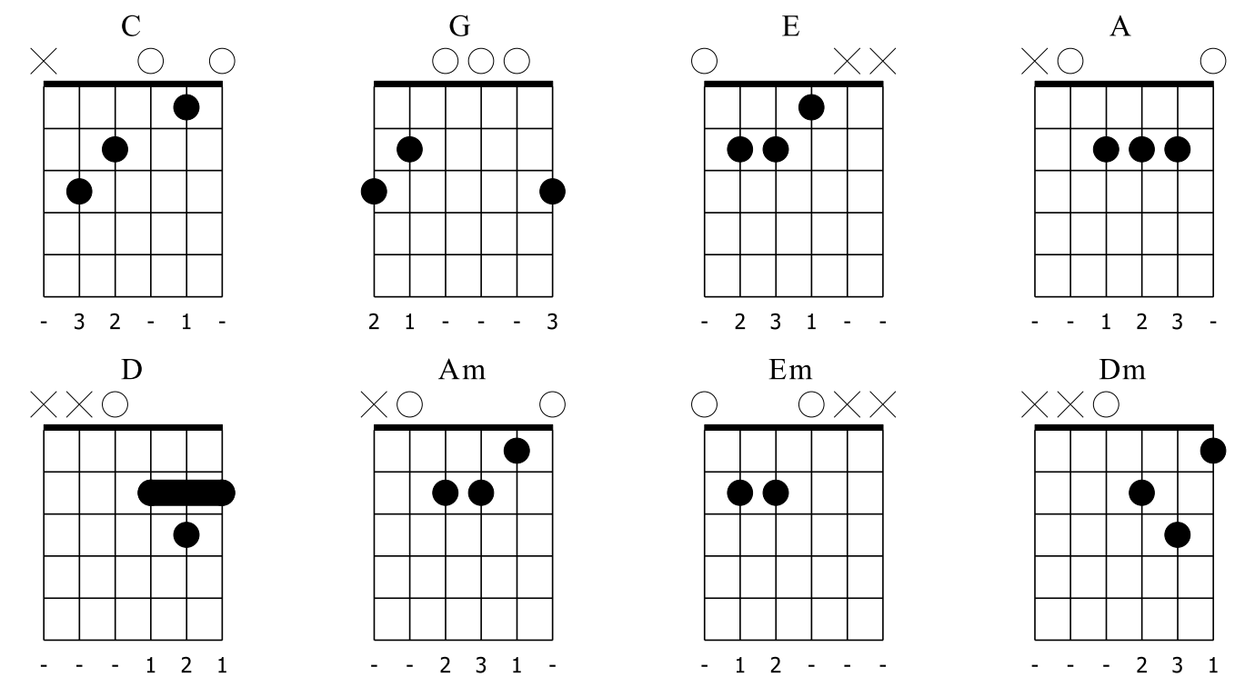 Guitar chords for beginners how to learn chords eight very important guitar chords for beginners hexwebz Choice Image