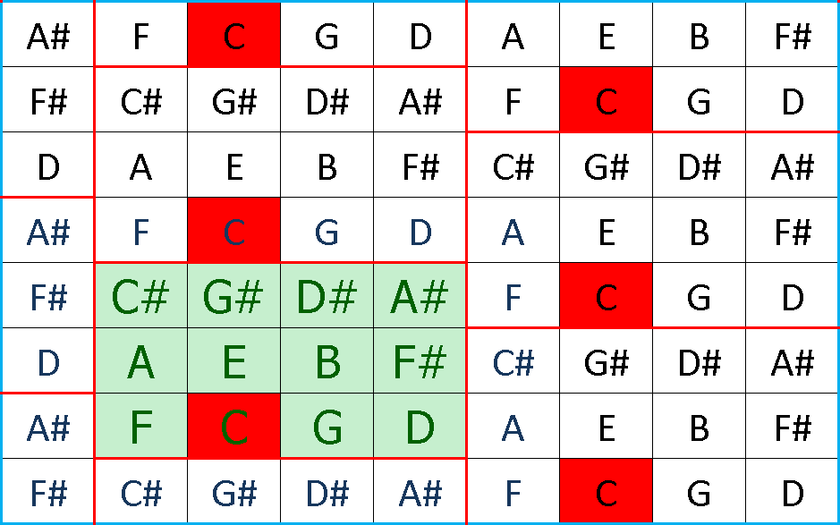 12-note block - note structure overall view