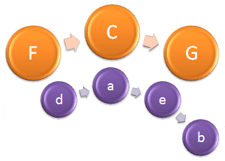 Circle Of Fifths excerpt - Note Names