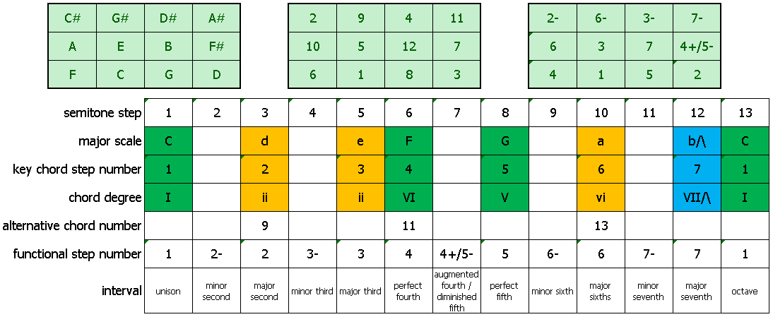 understanding scale and 12-note-block concepts